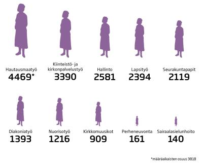 Ammattiryhmien koko kirkossa v. 2014
